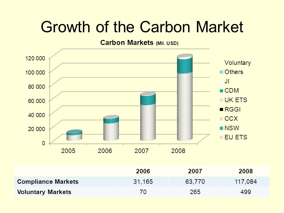 Growth of the Carbon Market Mil.
