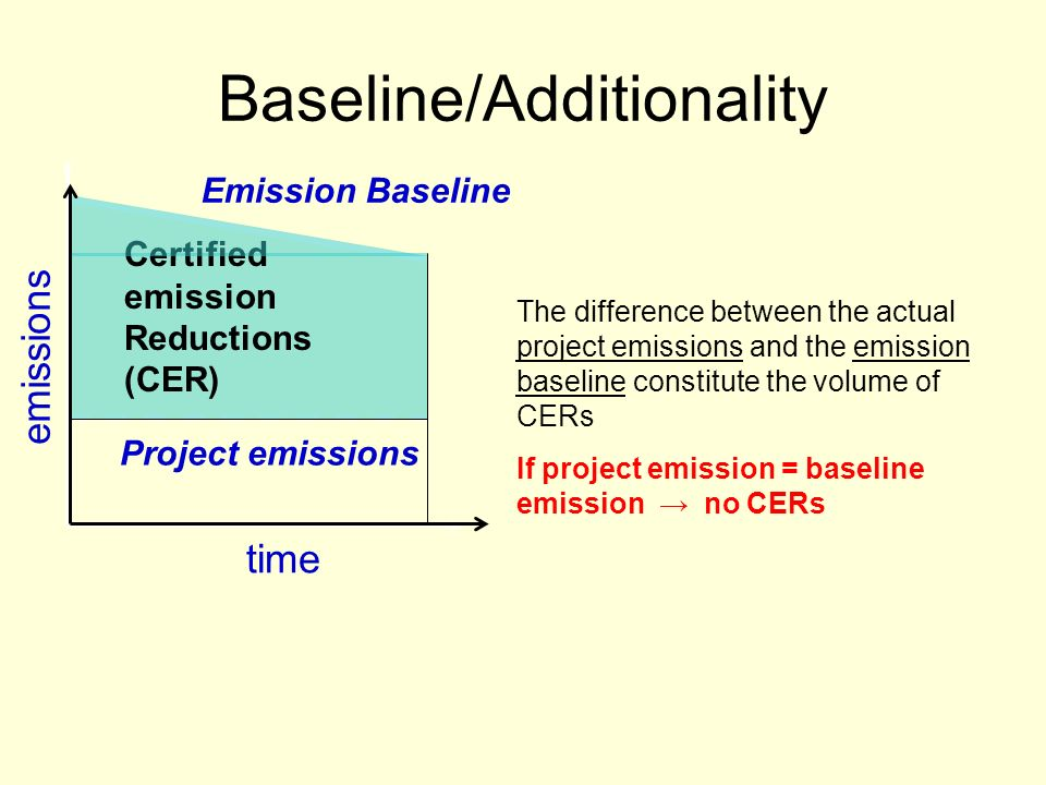 Baseline/Additionality time emissions Project emissions Emission Baseline Certified emission Reductions (CER) The difference between the actual project emissions and the emission baseline constitute the volume of CERs If project emission = baseline emission no CERs