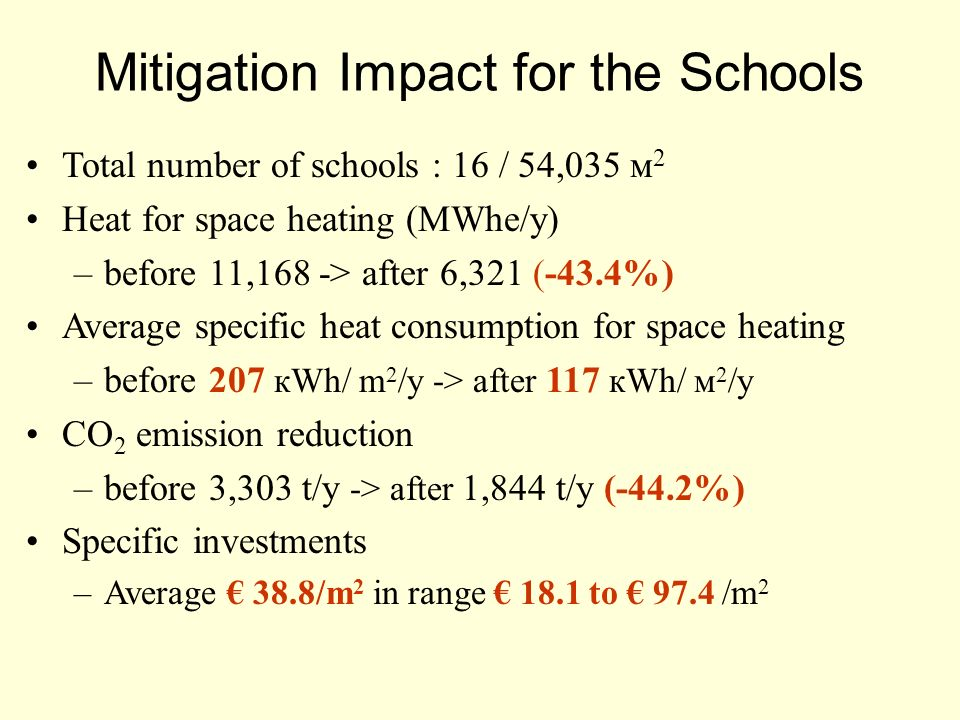 Total number of schools : 16 / 54,035 м 2 Heat for space heating (MWhe/y) –before 11,168 -> after 6,321 (-43.4%) Average specific heat consumption for space heating –before 207 кWh/ m 2 /y -> after 117 кWh/ м 2 /y CO 2 emission reduction –before 3,303 t/y -> after 1,844 t/y (-44.2%) Specific investments –Average 38.8/m 2 in range 18.1 to 97.4 /m 2 Mitigation Impact for the Schools