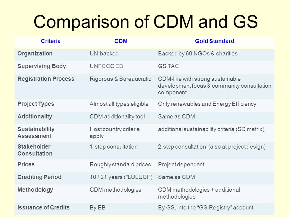 Comparison of CDM and GS CriteriaCDMGold Standard OrganizationUN-backedBacked by 60 NGOs & charities Supervising BodyUNFCCC EBGS TAC Registration ProcessRigorous & BureaucraticCDM-like with strong sustainable development focus & community consultation component Project TypesAlmost all types eligibleOnly renewables and Energy Efficiency AdditionalityCDM additionality toolSame as CDM Sustainability Assessment Host country criteria apply additional sustainability criteria (SD matrix) Stakeholder Consultation 1-step consultation2-step consultation (also at project design) PricesRoughly standard pricesProject dependent Crediting Period10 / 21 years (*LULUCF)Same as CDM MethodologyCDM methodologiesCDM methodologies + additional methodologies Issuance of CreditsBy EBBy GS, into the GS Registry account