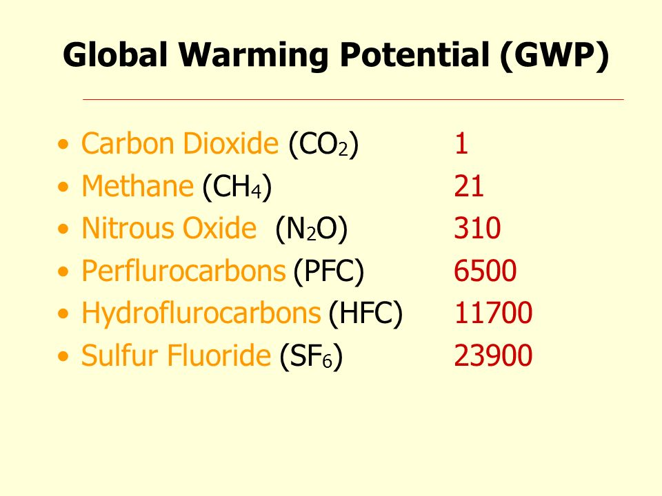 Global Warming Potential (GWP) Carbon Dioxide (CO 2 )1 Methane (CH 4 )21 Nitrous Oxide (N 2 O)310 Perflurocarbons (PFC)6500 Hydroflurocarbons (HFC)117