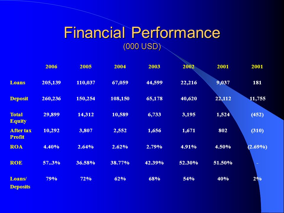 Financial Performance (000 USD) 200620052004200320022001 Loans205,139110,03767,05944,59922,2169,037181 Deposit260,236150,254108,15065,17840,62022,11211,755 Total Equity 29,89914,31210,5896,7333,1951,524(452) After tax Profit 10,2923,8072,5521,6561,671802(310) ROA4.40%2.64%2.62%2.79%4.91%4.50%(2.69%) ROE57..3%36.58%38.77%42.39%52.30%51.50%- Loans/ Deposits 79%72%62%68%54%40%2%