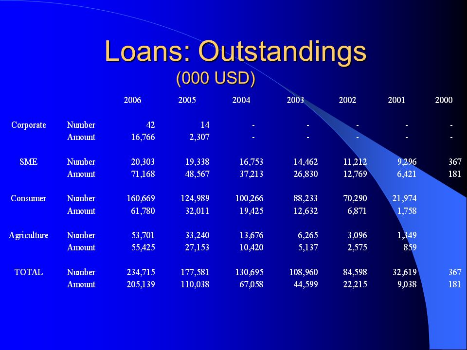 Loans: Outstandings (000 USD) Loans: Outstandings (000 USD)
