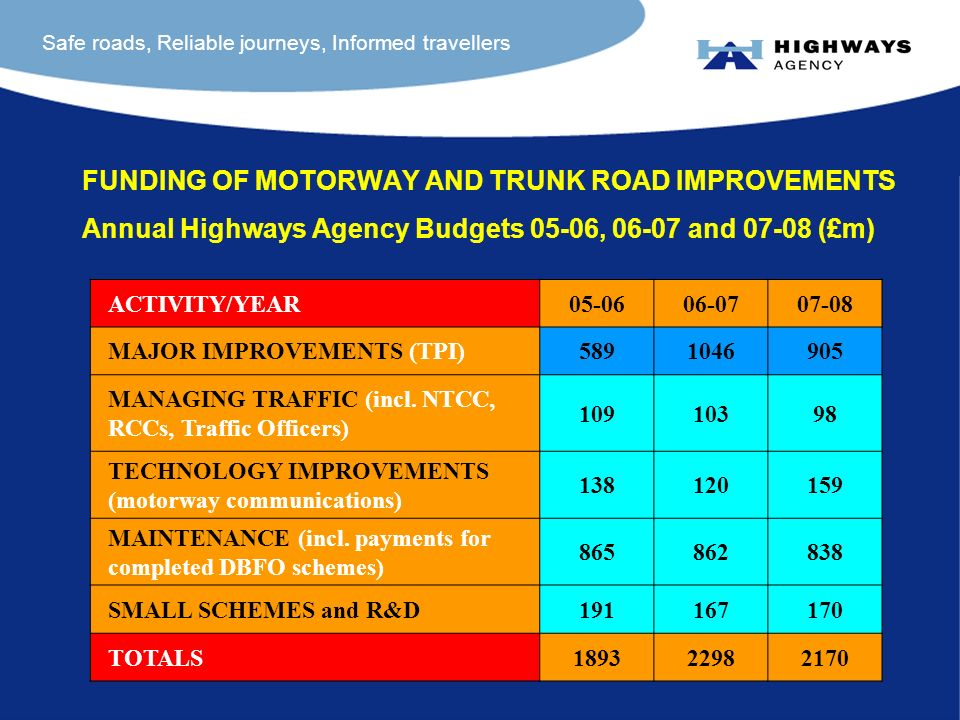 Safe roads, Reliable journeys, Informed travellers FUNDING OF MOTORWAY AND TRUNK ROAD IMPROVEMENTS Annual Highways Agency Budgets 05-06, 06-07 and 07-08 (£m) ACTIVITY/YEAR05-0606-0707-08 MAJOR IMPROVEMENTS (TPI)5891046905 MANAGING TRAFFIC (incl.