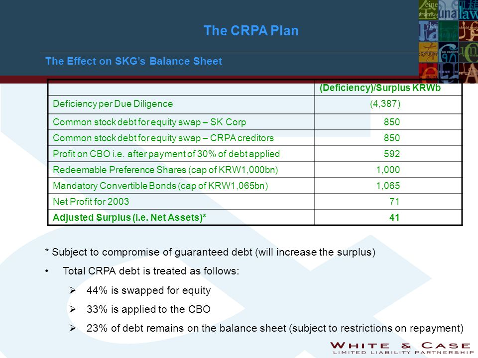The CRPA Plan The Effect on SKGs Balance Sheet * Subject to compromise of guaranteed debt (will increase the surplus) Total CRPA debt is treated as follows: 44% is swapped for equity 33% is applied to the CBO 23% of debt remains on the balance sheet (subject to restrictions on repayment) (Deficiency)/Surplus KRWb Deficiency per Due Diligence(4,387) Common stock debt for equity swap – SK Corp850 Common stock debt for equity swap – CRPA creditors850 Profit on CBO i.e.
