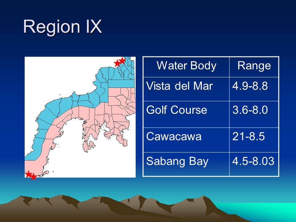 Region IX Region IX Water BodyRange Vista del Mar4.9-8.8 Golf Course3.6-8.0 Cawacawa21-8.5 Sabang Bay4.5-8.03