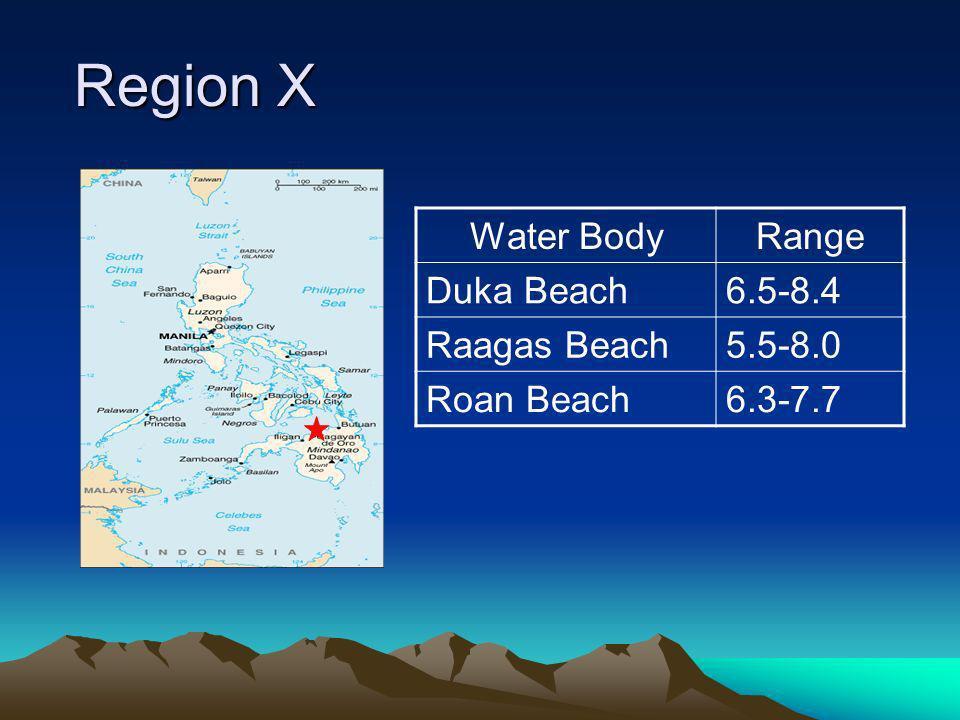 Region X Region X Water BodyRange Duka Beach6.5-8.4 Raagas Beach5.5-8.0 Roan Beach6.3-7.7
