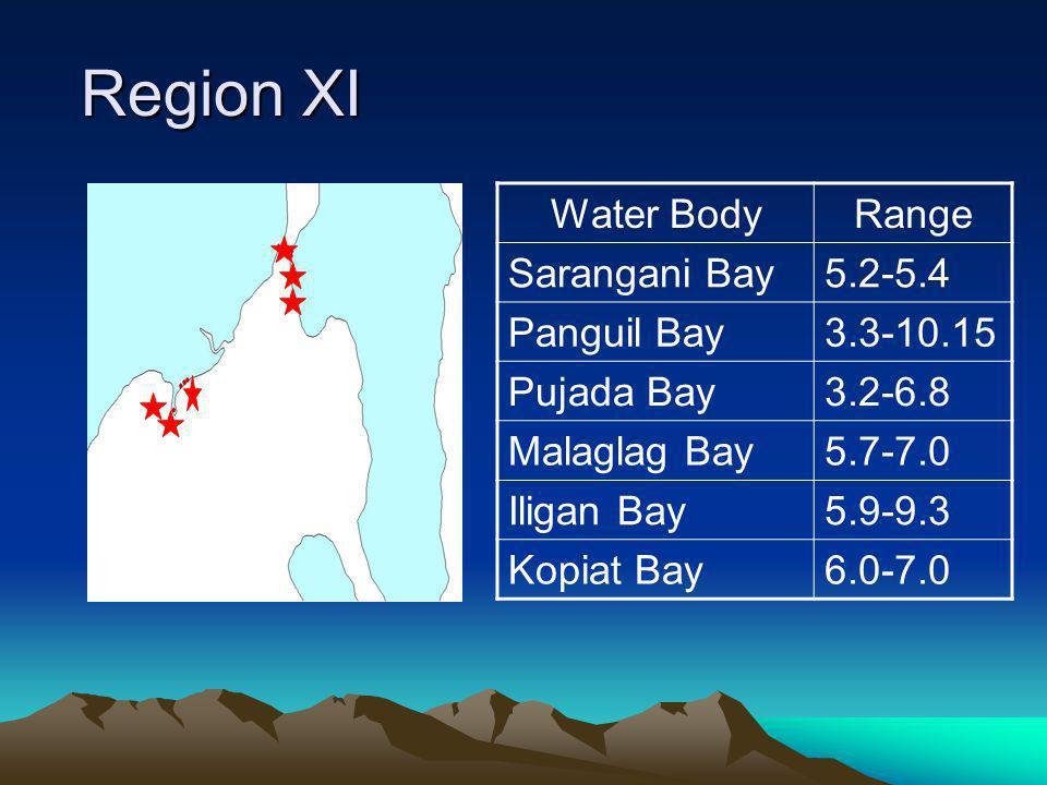 Region XI Region XI Water BodyRange Sarangani Bay5.2-5.4 Panguil Bay3.3-10.15 Pujada Bay3.2-6.8 Malaglag Bay5.7-7.0 Iligan Bay5.9-9.3 Kopiat Bay6.0-7.0