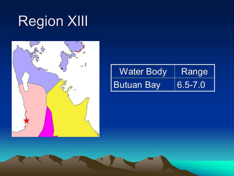 Region XIII Region XIII Water BodyRange Butuan Bay6.5-7.0