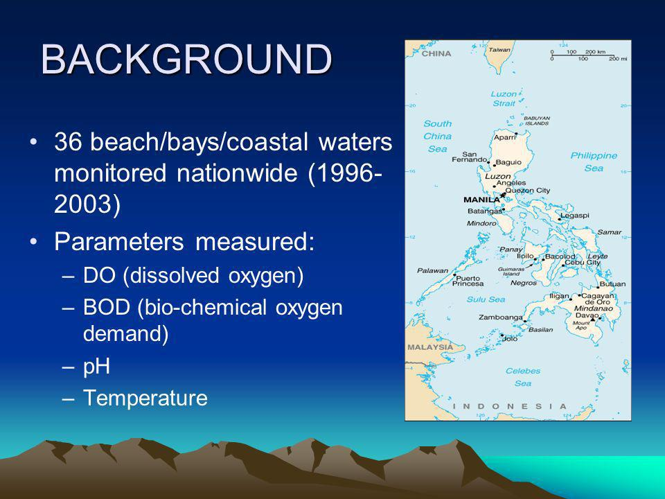 BACKGROUND 36 beach/bays/coastal waters monitored nationwide (1996- 2003) Parameters measured: –DO (dissolved oxygen) –BOD (bio-chemical oxygen demand) –pH –Temperature