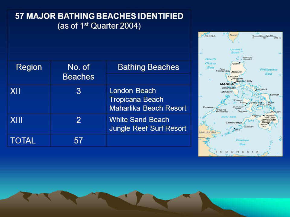 57 MAJOR BATHING BEACHES IDENTIFIED (as of 1 st Quarter 2004) RegionNo.