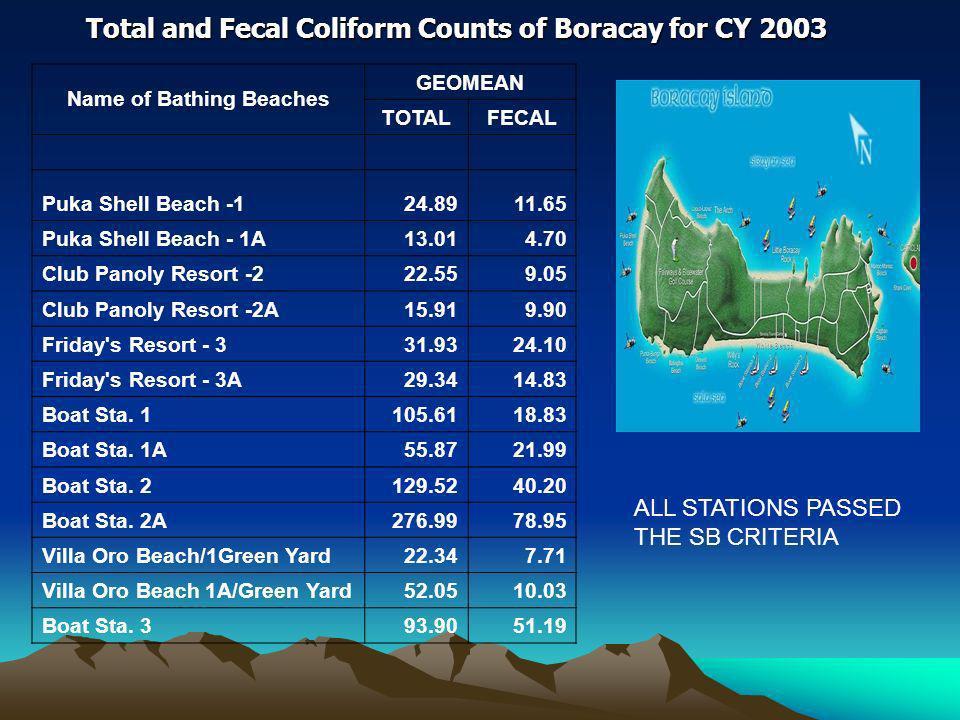 Name of Bathing Beaches GEOMEAN TOTALFECAL Puka Shell Beach -124.8911.65 Puka Shell Beach - 1A13.014.70 Club Panoly Resort -222.559.05 Club Panoly Resort -2A15.919.90 Friday s Resort - 331.9324.10 Friday s Resort - 3A29.3414.83 Boat Sta.