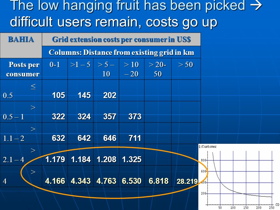 9 BAHIA Grid extension costs per consumer in US$ Columns: Distance from existing grid in km Posts per consumer 0-1 >1 – 5 > 5 – 10 > 10 – 20 > 20- 50