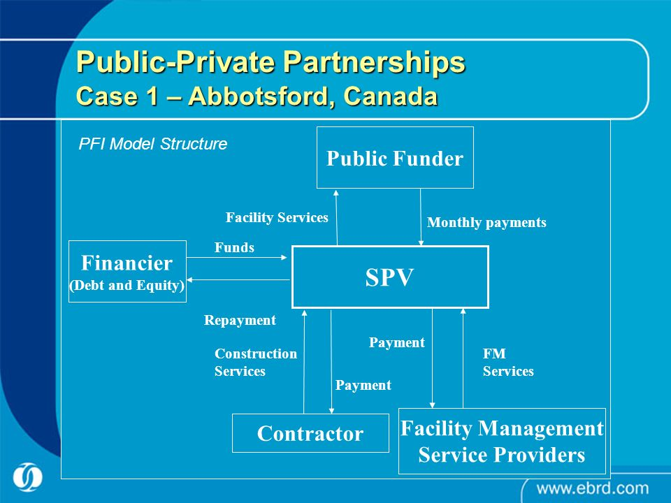 Public Funder Financier (Debt and Equity) SPV Facility Management Service Providers Contractor Payment FM Services Construction Services Funds Repayment Facility Services Monthly payments Public-Private Partnerships Case 1 – Abbotsford, Canada PFI Model Structure