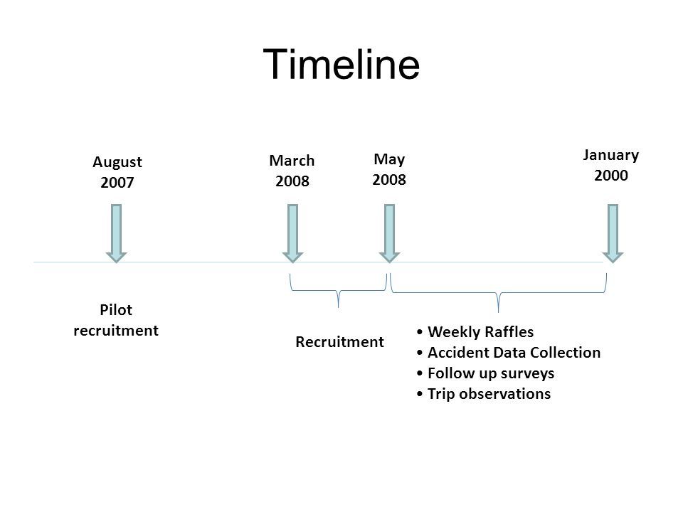 Timeline August 2007 March 2008 May 2008 Recruitment Pilot recruitment Weekly Raffles Accident Data Collection Follow up surveys Trip observations January 2000
