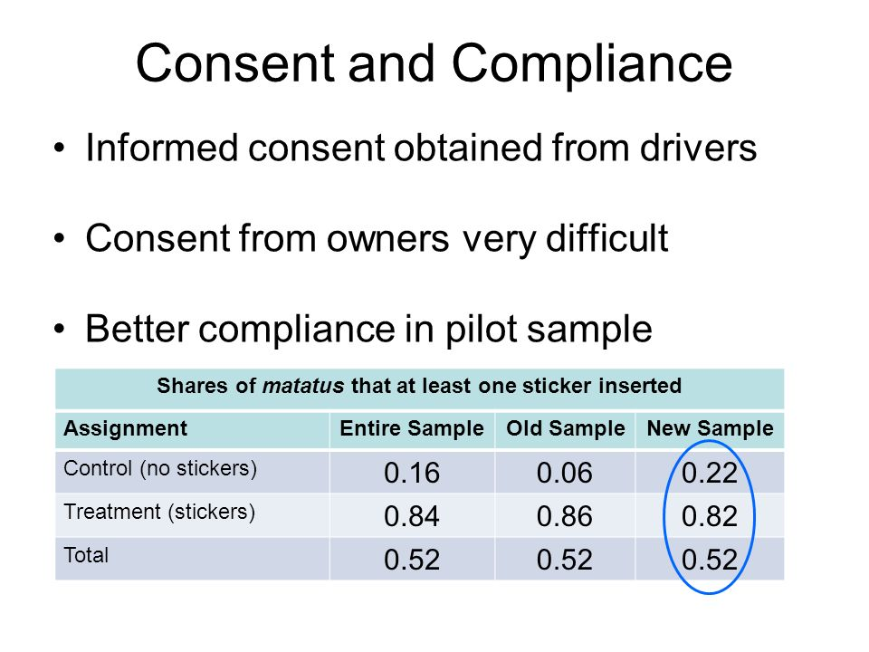 Consent and Compliance Informed consent obtained from drivers Consent from owners very difficult Better compliance in pilot sample Shares of matatus that at least one sticker inserted AssignmentEntire SampleOld SampleNew Sample Control (no stickers) 0.160.060.22 Treatment (stickers) 0.840.860.82 Total 0.52