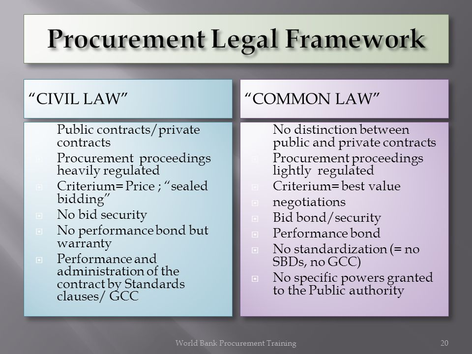 COMMON LAW Public contracts/private contracts Procurement proceedings heavily regulated Criterium= Price ; sealed bidding No bid security No performan