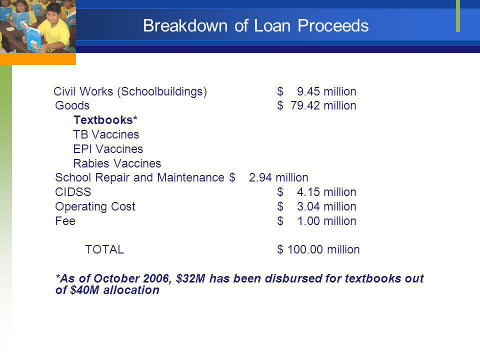 Breakdown of Loan Proceeds Civil Works (Schoolbuildings)$ 9.45 million Goods$ 79.42 million Textbooks* TB Vaccines EPI Vaccines Rabies Vaccines School
