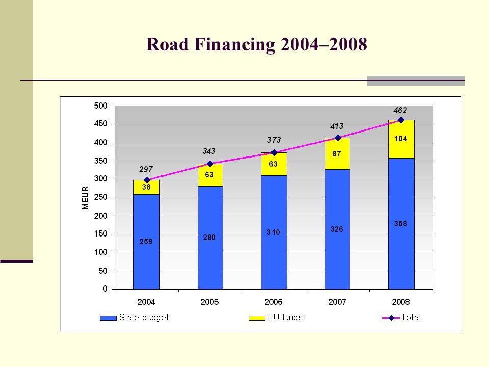 Road Financing 2004–2008