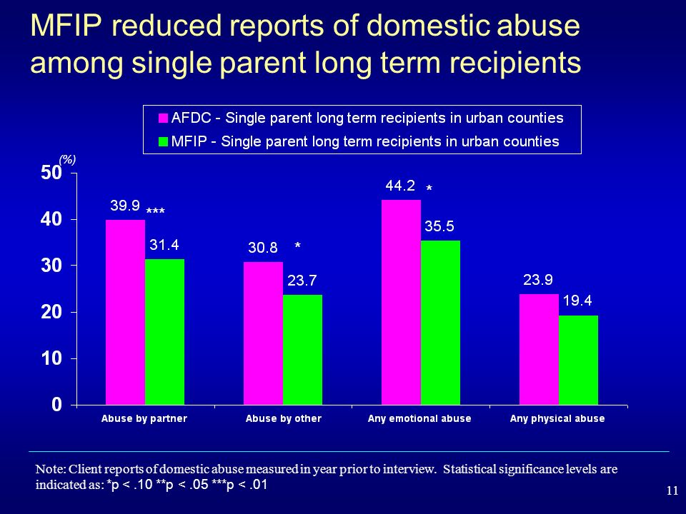 11 MFIP reduced reports of domestic abuse among single parent long term recipients (%) *** * Note: Client reports of domestic abuse measured in year prior to interview.