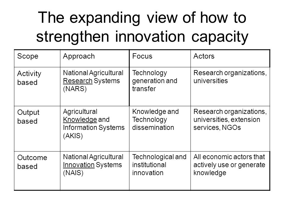 The expanding view of how to strengthen innovation capacity ScopeApproachFocusActors Activity based National Agricultural Research Systems (NARS) Tech