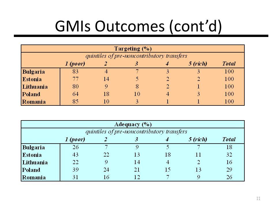 11 GMIs Outcomes (contd)