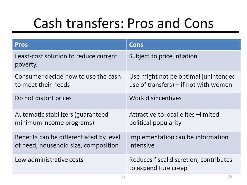 29 Cash transfers: Pros and Cons ProsCons Least-cost solution to reduce current poverty. Subject to price inflation Consumer decide how to use the cas