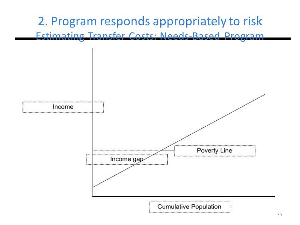 35 2. Program responds appropriately to risk Estimating Transfer Costs: Needs-Based Program 35