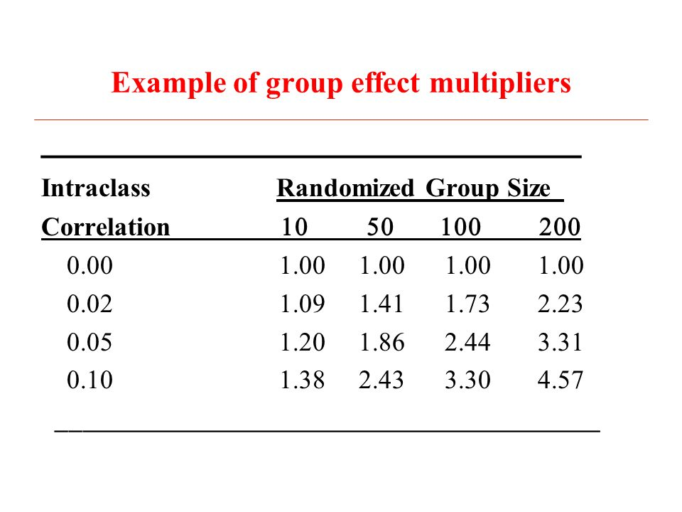 Example of group effect multipliers ________________________________ Intraclass Randomized Group Size_ Correlation
