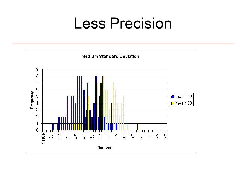 Less Precision