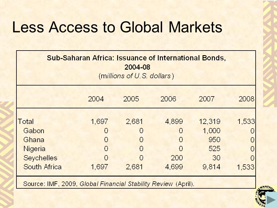 Less Access to Global Markets
