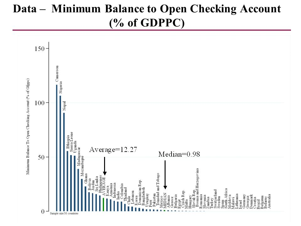 7 Data – Minimum Balance to Open Checking Account (% of GDPPC)