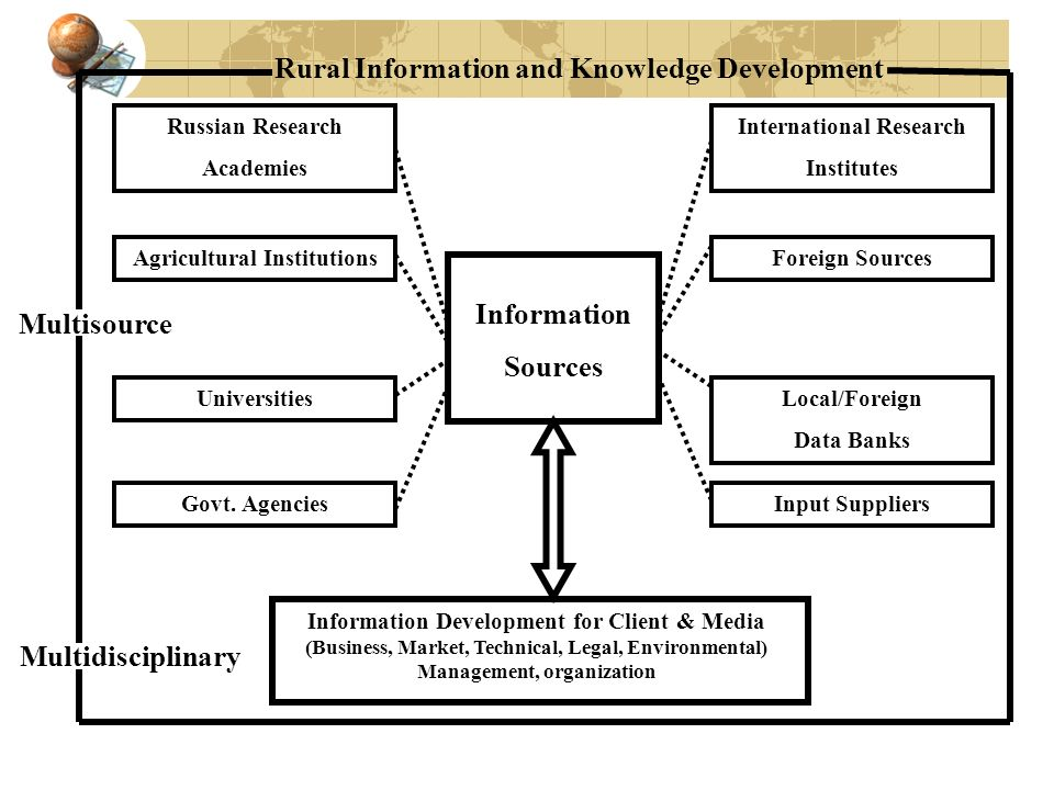 Information Sources Rural Information and Knowledge Development Multisource Multidisciplinary Information Development for Client & Media (Business, Ma
