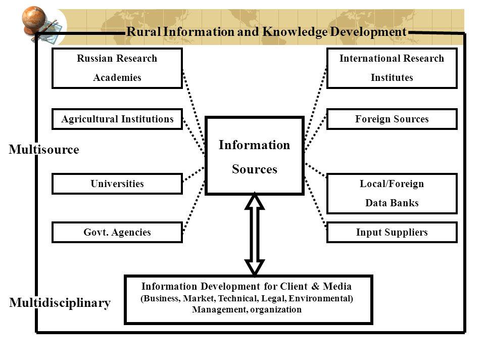 Information Sources Rural Information and Knowledge Development Multisource Multidisciplinary Information Development for Client & Media (Business, Market, Technical, Legal, Environmental) Management, organization Govt.