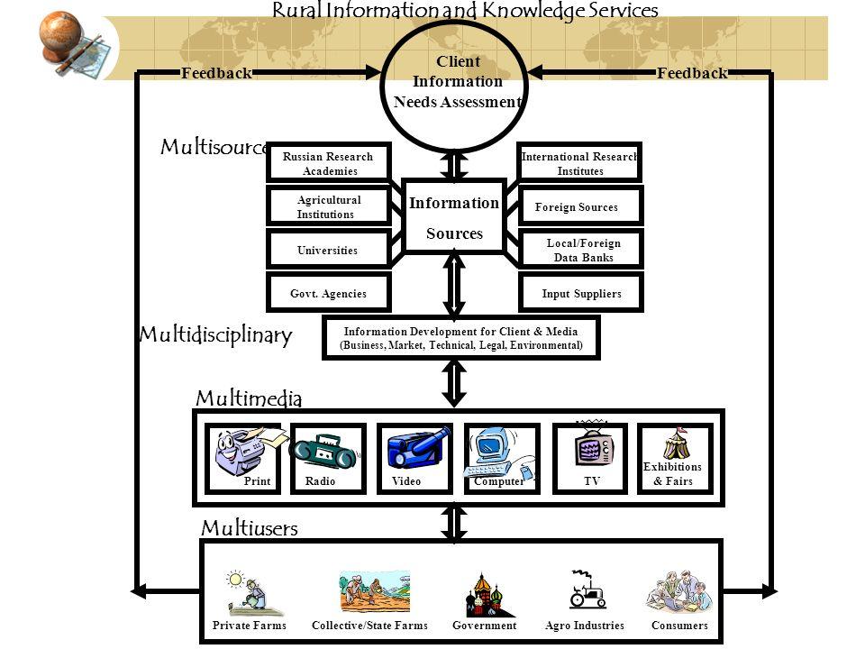 Information Development for Client & Media (Business, Market, Technical, Legal, Environmental) Information Sources Govt. Agencies Universities Russian