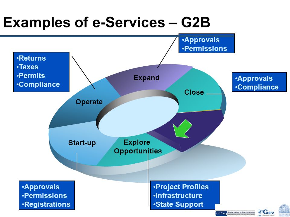 Examples of e-Services – G2B Close Expand Operate Start-up Explore Opportunities Approvals Permissions Registrations Returns Taxes Permits Compliance