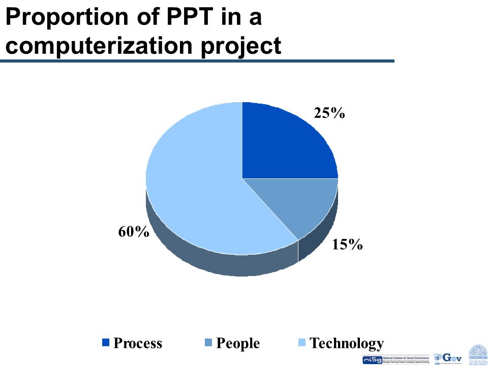 Proportion of PPT in a computerization project 25% 15% 60% ProcessPeopleTechnology
