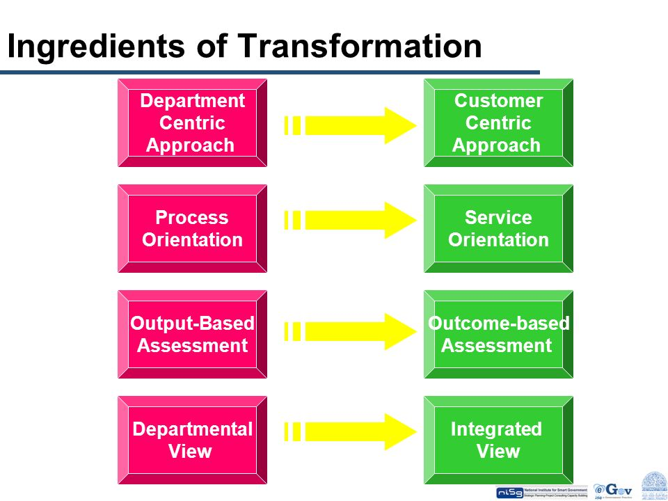 Ingredients of Transformation Department Centric Approach Process Orientation Output-Based Assessment Departmental View Customer Centric Approach Serv