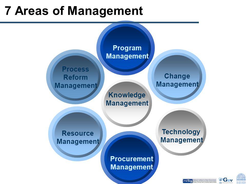 7 Areas of Management Process Reform Management Resource Management Procurement Management Technology Management Knowledge Management Change Managemen