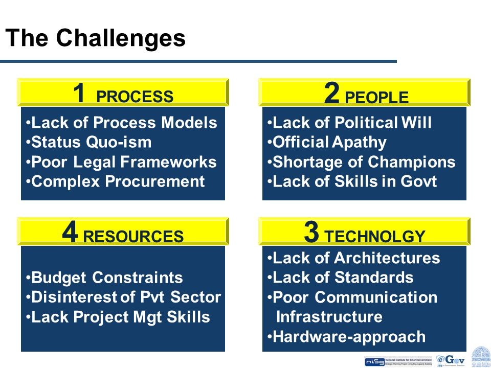 The Challenges Lack of Process Models Status Quo-ism Poor Legal Frameworks Complex Procurement 1 PROCESS Lack of Political Will Official Apathy Shorta