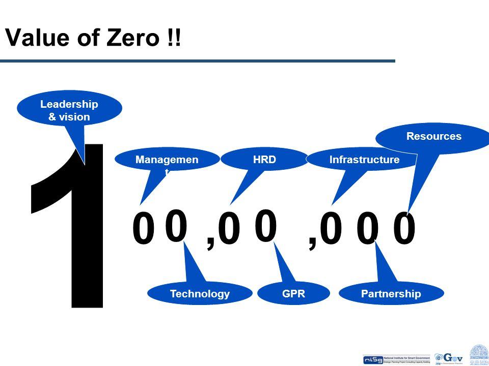 Value of Zero !! 0 Managemen t 0 Technology,0 HRD 0 GPR,0 Infrastructure 0 Partnership 0 Resources 1 Leadership & vision