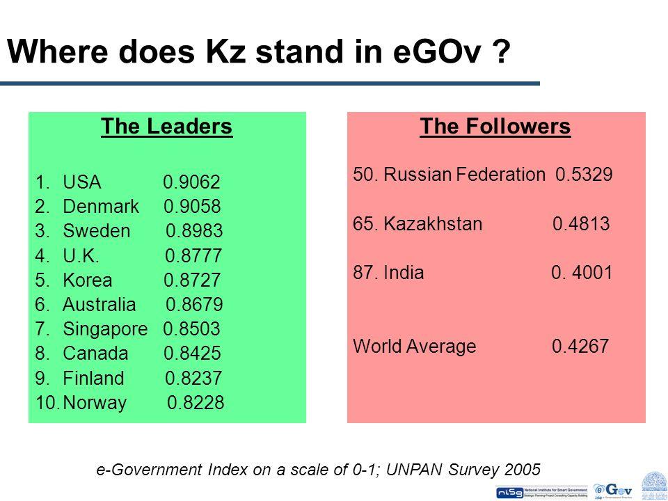 Where does Kz stand in eGOv ? The Leaders 1.USA 0.9062 2.Denmark 0.9058 3.Sweden 0.8983 4.U.K. 0.8777 5.Korea 0.8727 6.Australia 0.8679 7.Singapore 0.