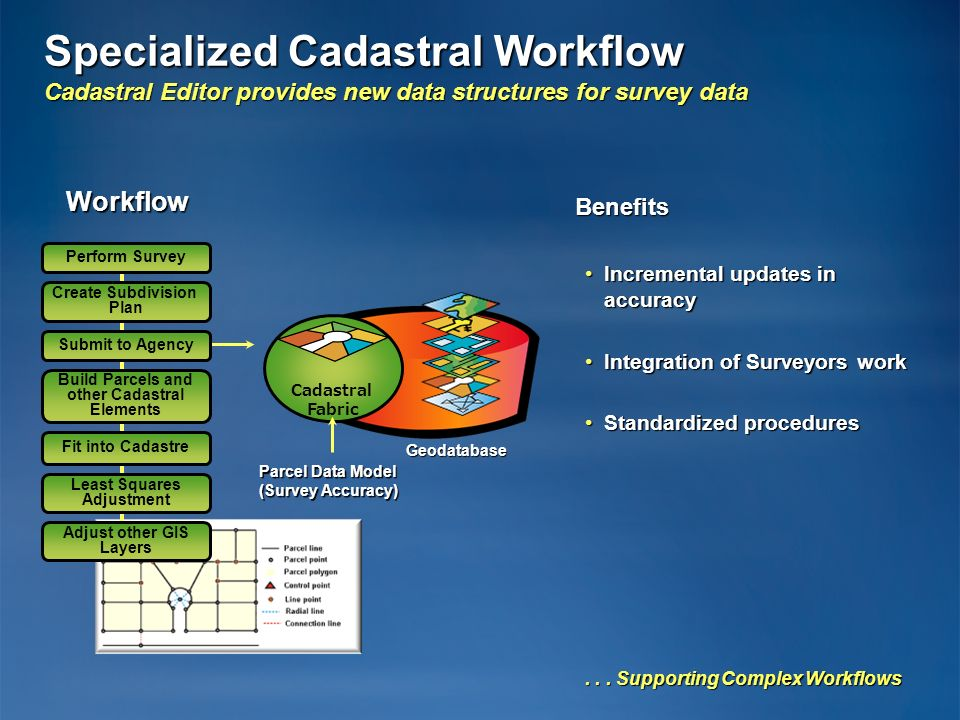 Specialized Cadastral Workflow Cadastral Editor provides new data structures for survey data Workflow Benefits Incremental updates in accuracyIncremen