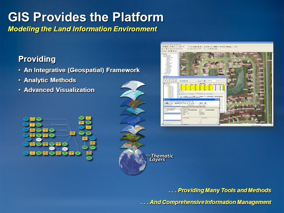 GIS Provides the Platform Modeling the Land Information Environment... Providing Many Tools and Methods... And Comprehensive Information Management Pr