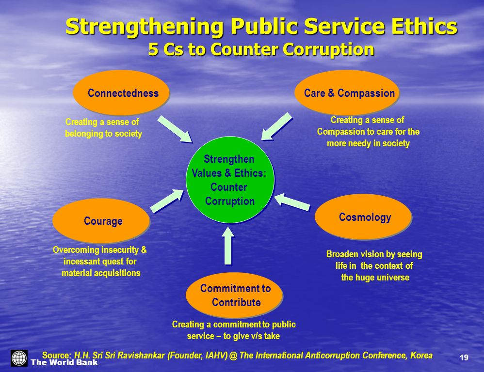 19 The World Bank Strengthening Public Service Ethics 5 Cs to Counter Corruption Strengthen Values & Ethics: Counter Corruption Strengthen Values & Ethics: Counter Corruption Commitment to Contribute Commitment to Contribute Connectedness Courage Cosmology Care & Compassion Overcoming insecurity & incessant quest for material acquisitions Creating a sense of belonging to society Creating a sense of Compassion to care for the more needy in society Creating a commitment to public service – to give v/s take Broaden vision by seeing life in the context of the huge universe Source: H.H.