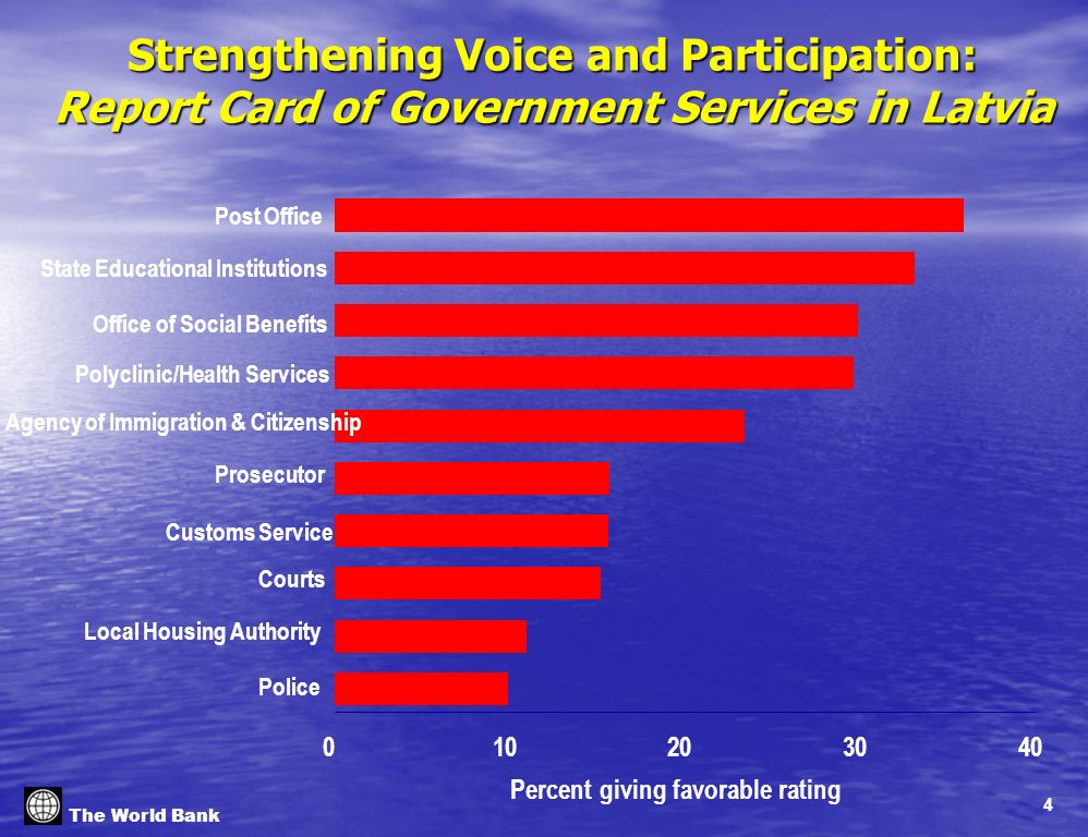 4 The World Bank Strengthening Voice and Participation: Report Card of Government Services in Latvia 010203040 Percent giving favorable rating Post Of