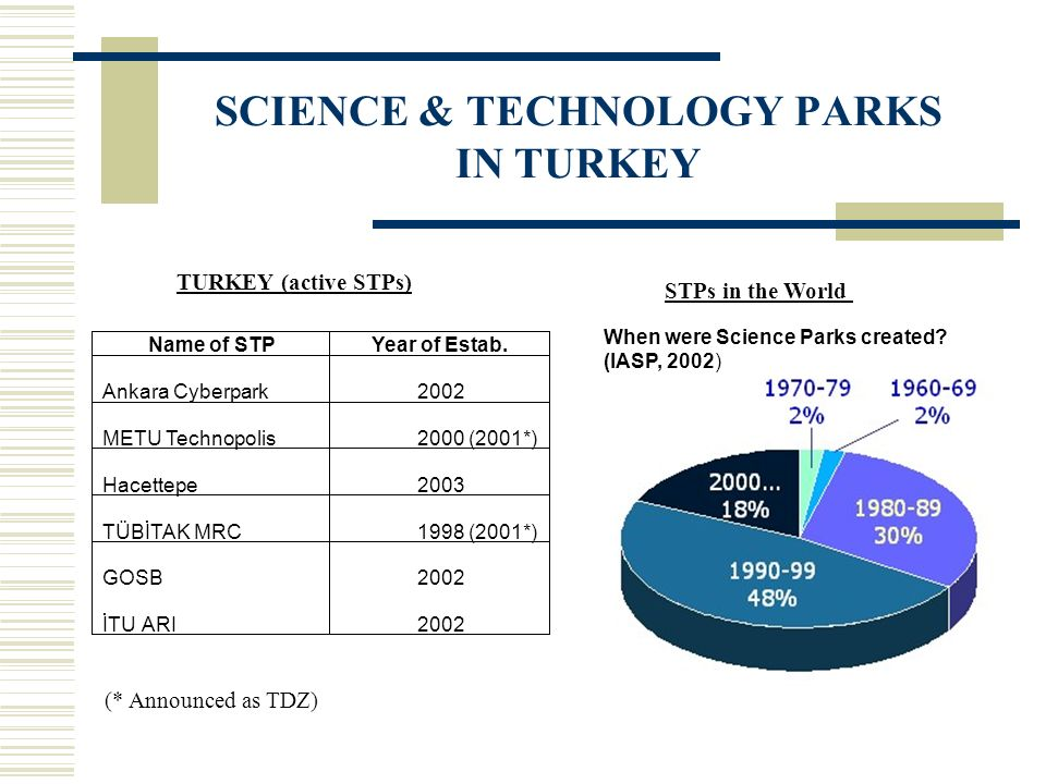 When were Science Parks created? (IASP, 2002) TURKEY (active STPs) STPs in the World (* Announced as TDZ) SCIENCE & TECHNOLOGY PARKS IN TURKEY