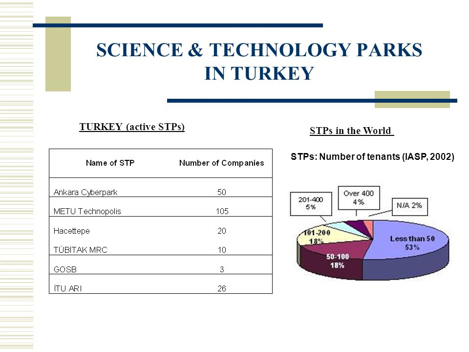 STPs: Number of tenants (IASP, 2002) TURKEY (active STPs) STPs in the World SCIENCE & TECHNOLOGY PARKS IN TURKEY