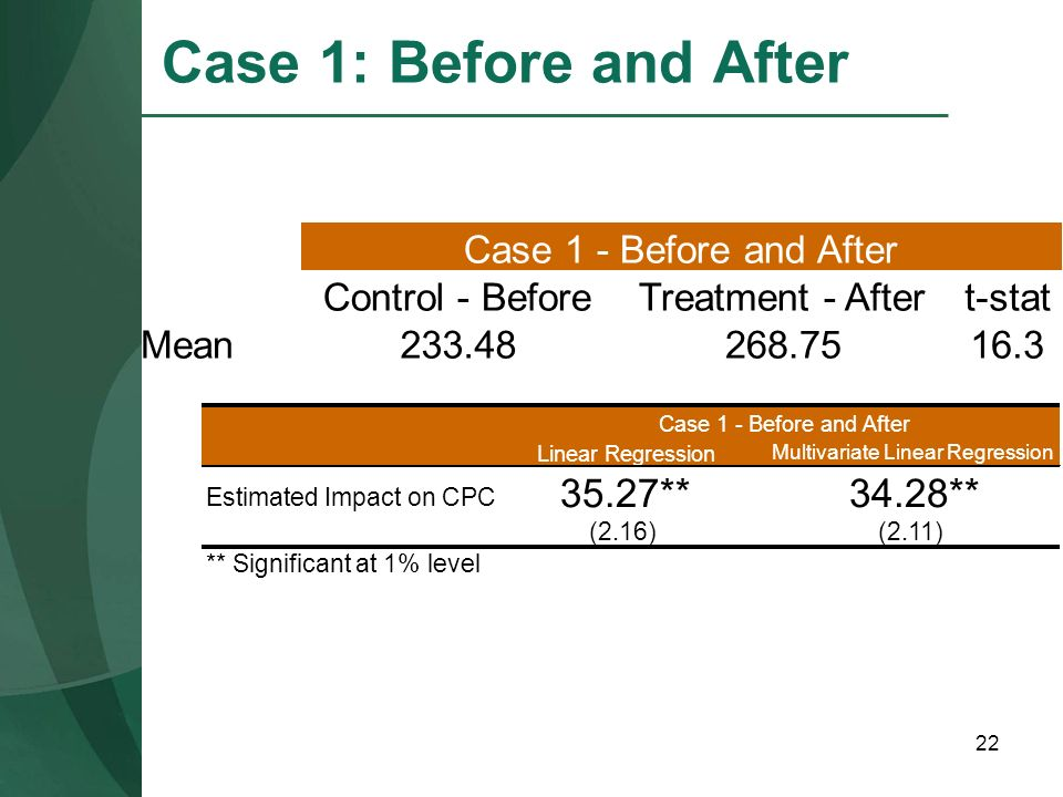 22 Case 1: Before and After Control - BeforeTreatment - Aftert-stat Mean233.48268.7516.3 Case 1 - Before and After Linear Regression Multivariate Line