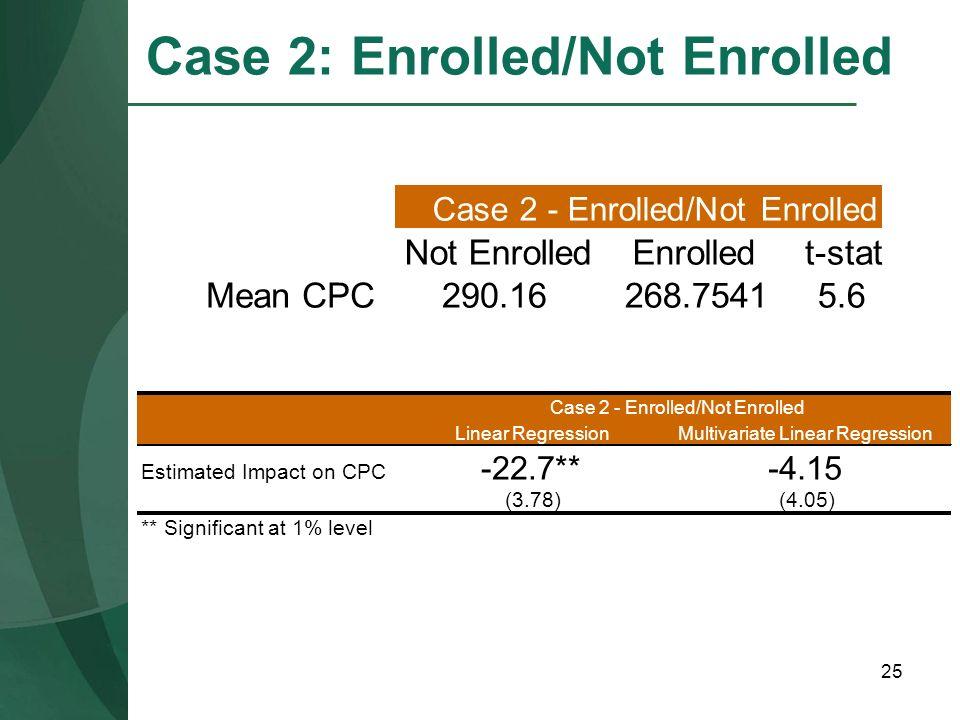 25 Case 2: Enrolled/Not Enrolled Not EnrolledEnrolledt-stat Mean CPC290.16268.75415.6 Case 2 - Enrolled/Not Enrolled Linear RegressionMultivariate Lin